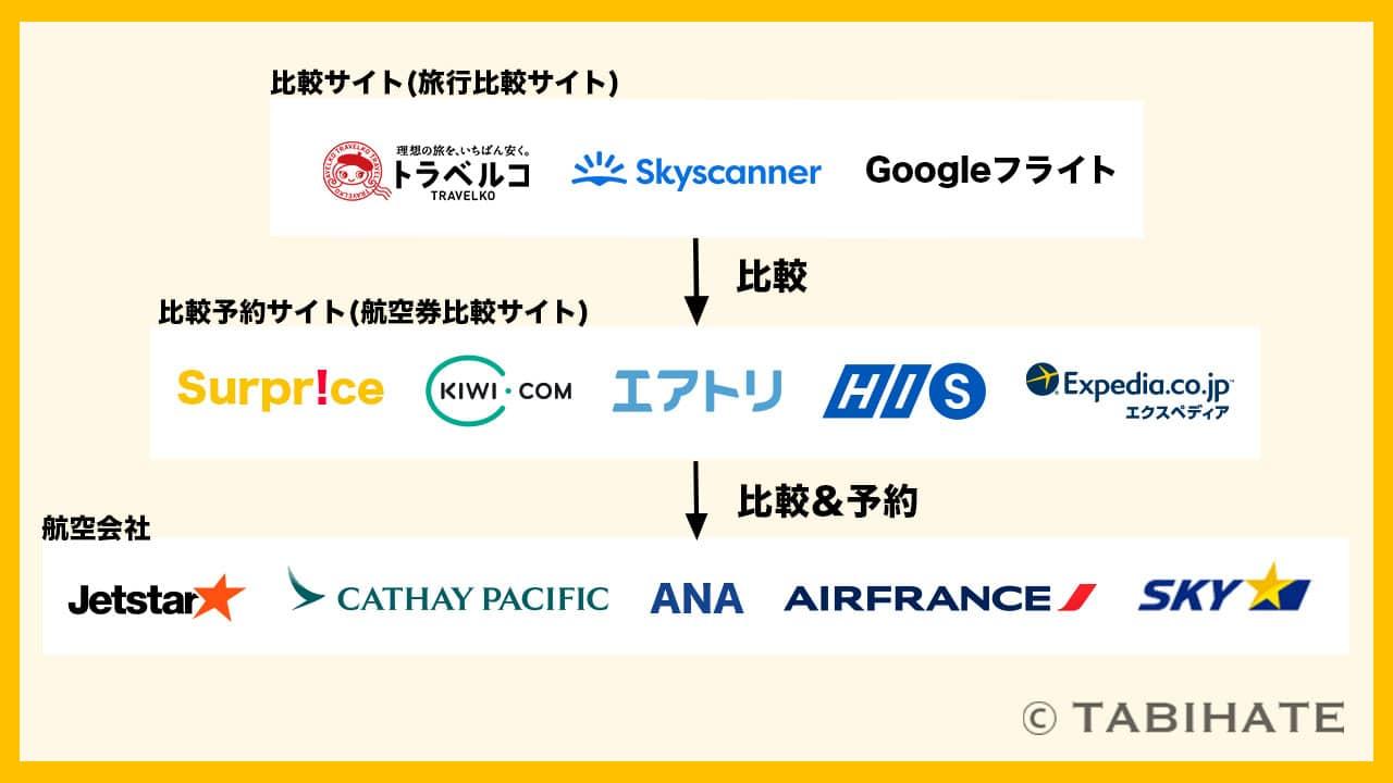 航空券比較サイトの構造図